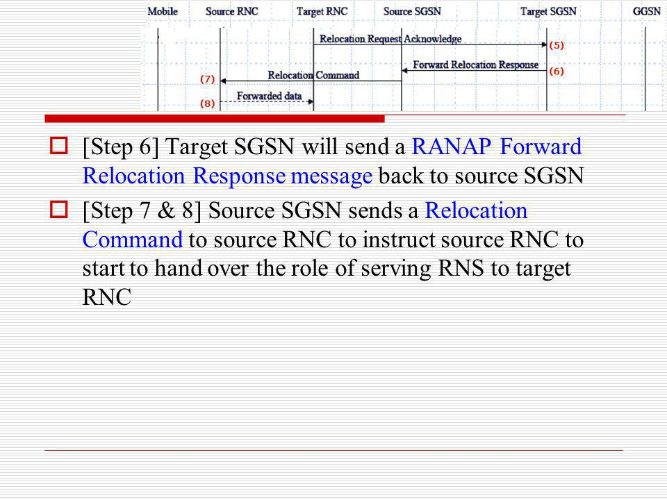 [Step 6] Target SGSN will send a RANAP Forward Relocation Response message back to source SGSN